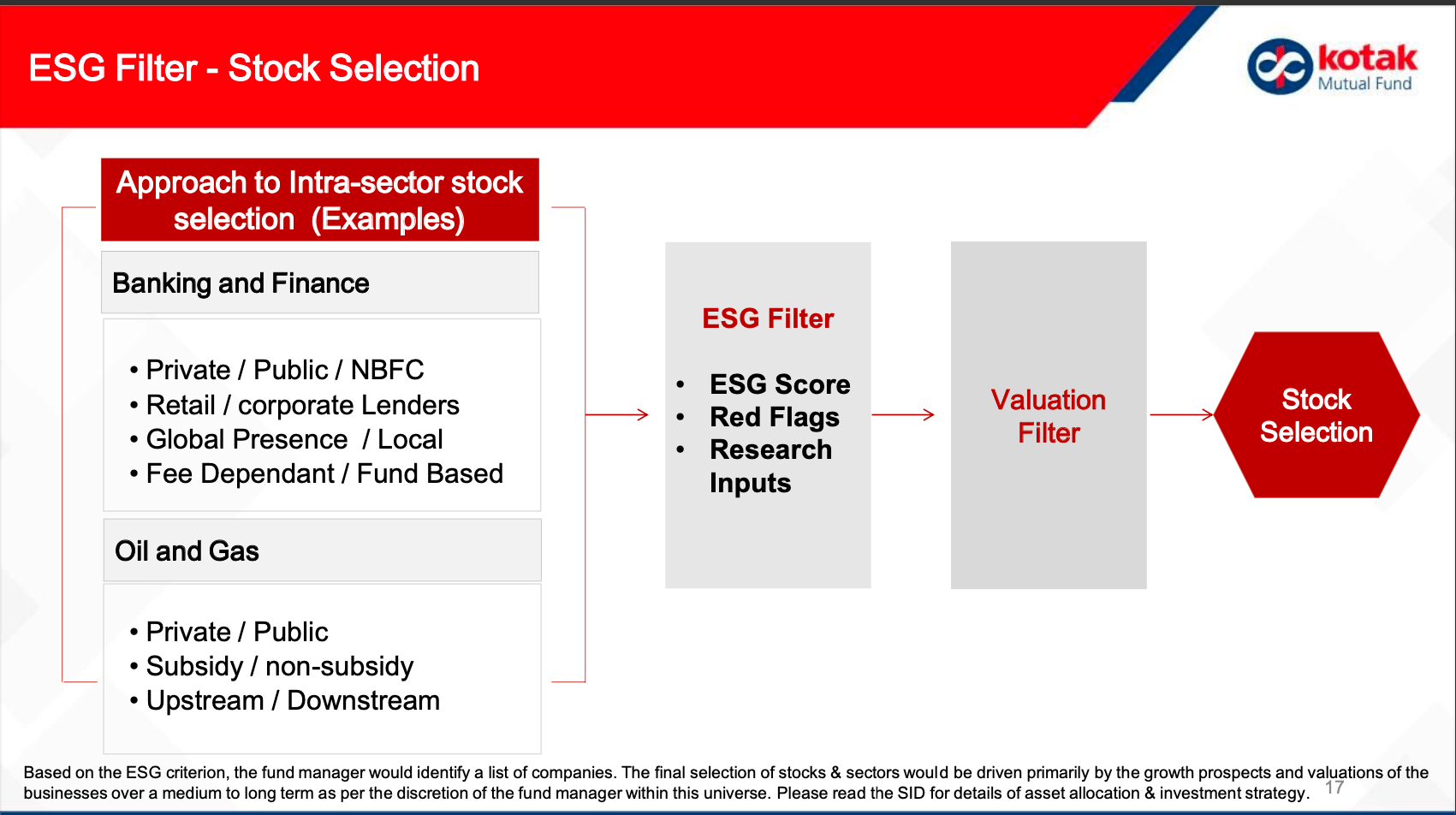 ESG equity selection